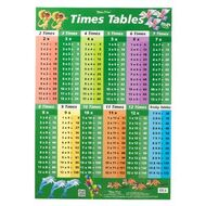 Wall charts officeworks gillian miles times tables factors and multiples wall chart gumiabroncs Gallery