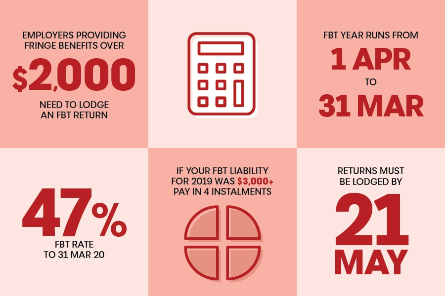 Infographic: What is Fringe Benefits Tax (FBT)? Dates, details and thresholds for business.